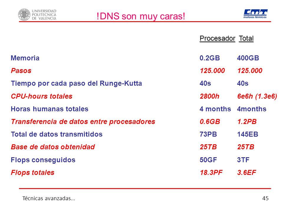 !DNS son muy caras! Procesador Total Memoria 0.2GB400GB Pasos125.000125.000 Tiempo por cada paso del Runge-Kutta40s40s CPU-hours totales2800h6e6h (1.3