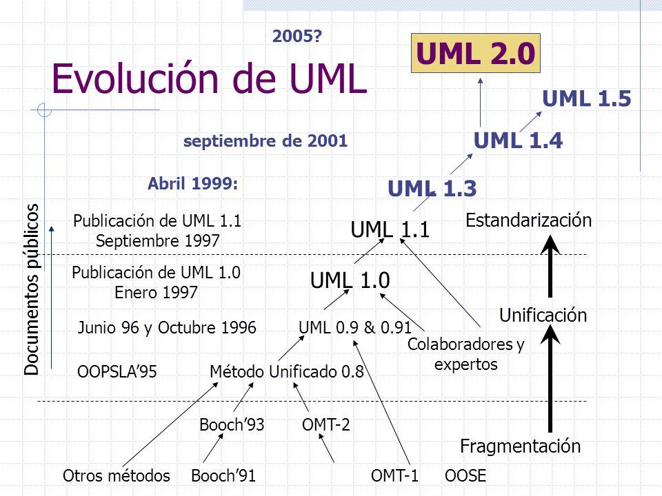 Evolución de UML Otros métodos Booch91 OMT-1 OOSE Booch93 OMT-2 OOPSLA95 Método Unificado 0.8 Junio 96 y Octubre 1996 UML 0.9 & 0.91 UML 1.0 Publicaci