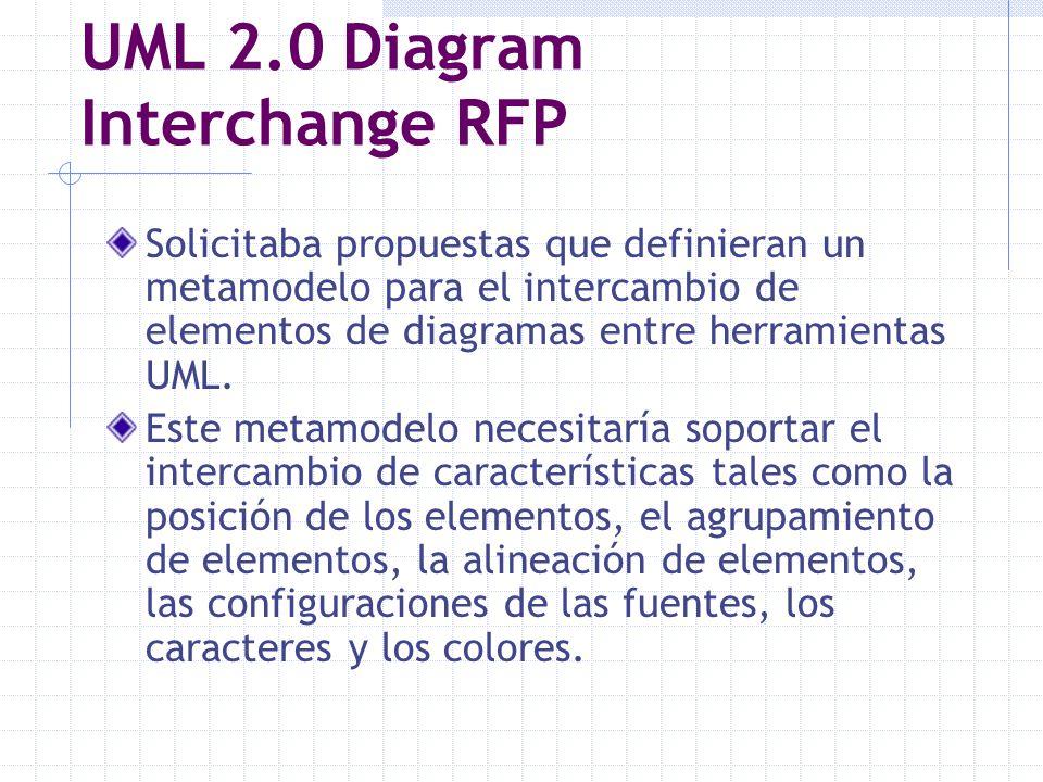 UML 2.0 Diagram Interchange RFP Solicitaba propuestas que definieran un metamodelo para el intercambio de elementos de diagramas entre herramientas UM