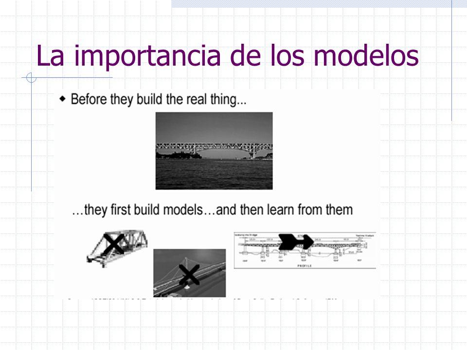 Modelos de ingeniería Modelo de ingeniería: Representación reducida de un sistema Propósito: Ayudar a comprender un problema complejo (o solución) Comunicar ideas acerca de un problema o solución Guiar la implementación