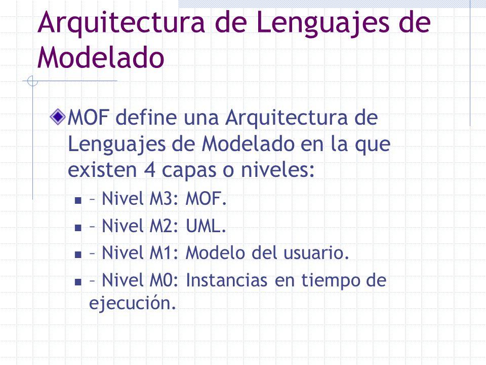 Arquitectura de Lenguajes de Modelado MOF define una Arquitectura de Lenguajes de Modelado en la que existen 4 capas o niveles: – Nivel M3: MOF. – Niv
