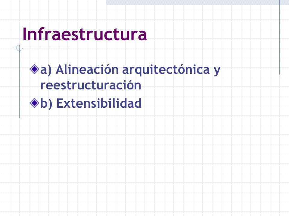 Infraestructura a) Alineación arquitectónica y reestructuración b) Extensibilidad