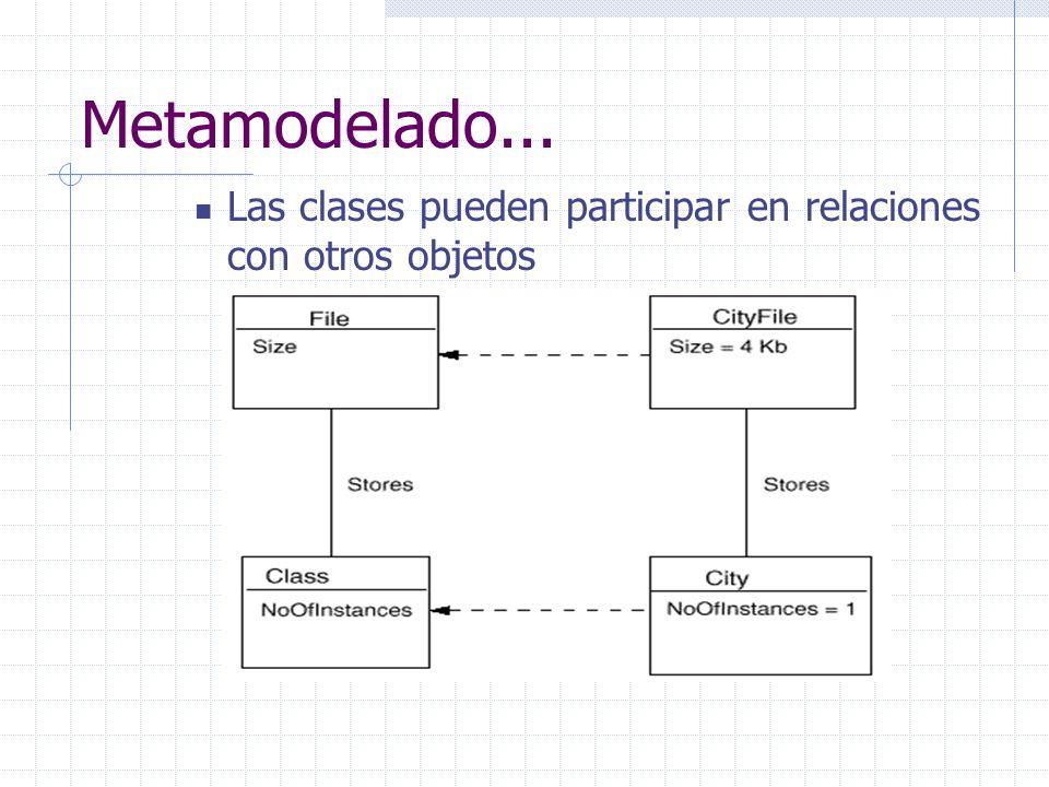 Metamodelado... Las clases pueden participar en relaciones con otros objetos