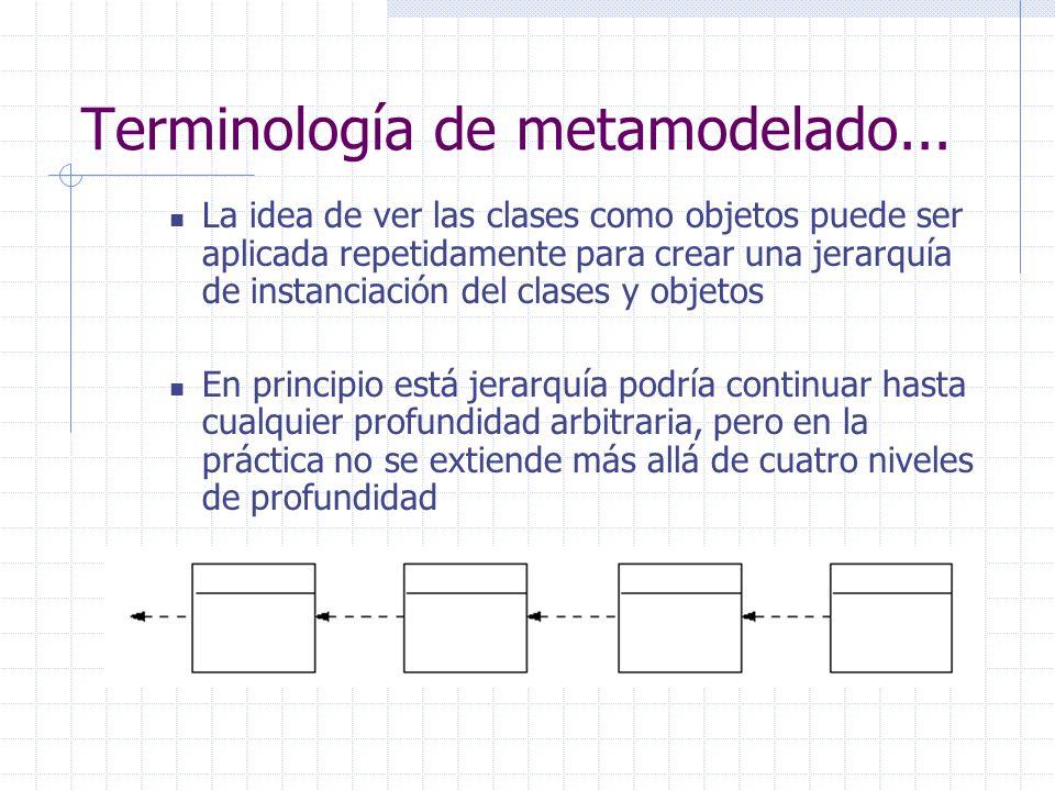 La idea de ver las clases como objetos puede ser aplicada repetidamente para crear una jerarquía de instanciación del clases y objetos En principio es