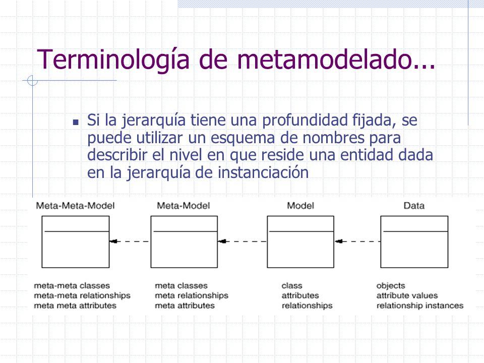 Si la jerarquía tiene una profundidad fijada, se puede utilizar un esquema de nombres para describir el nivel en que reside una entidad dada en la jer