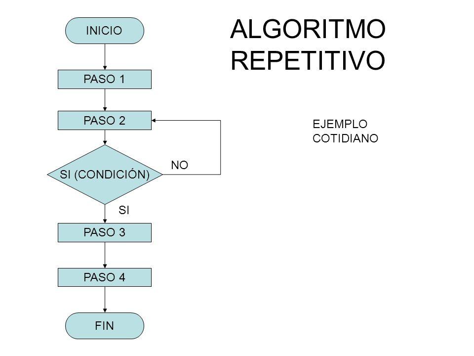 ALGORITMO REPETITIVO INICIO FIN PASO 2 PASO 1 PASO 3 PASO 4 SI (CONDICIÓN) NO EJEMPLO COTIDIANO SI