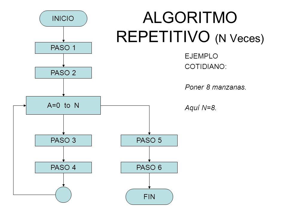ALGORITMO REPETITIVO (N Veces) EJEMPLO COTIDIANO: Poner 8 manzanas. Aquí N=8. FIN PASO 3 PASO 4 INICIO PASO 2 PASO 1 PASO 5 PASO 6 A=0 to N