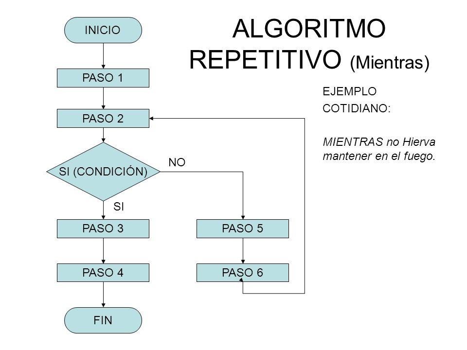 ALGORITMO REPETITIVO (Mientras) EJEMPLO COTIDIANO: MIENTRAS no Hierva mantener en el fuego. FIN PASO 3 PASO 4 INICIO PASO 2 PASO 1 SI (CONDICIÓN) NO P