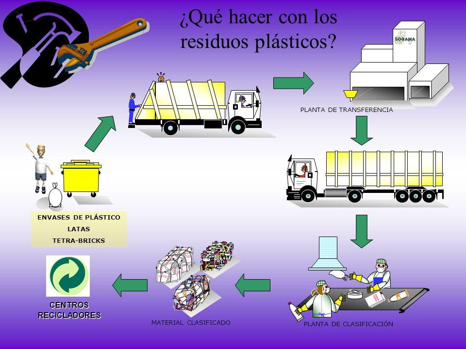 ¿Qué hacer con los residuos plásticos? CENTROSRECICLADORES PLANTA DE TRANSFERENCIA PLANTA DE CLASIFICACIÓN MATERIAL CLASIFICADO ENVASES DE PLÁSTICO LA