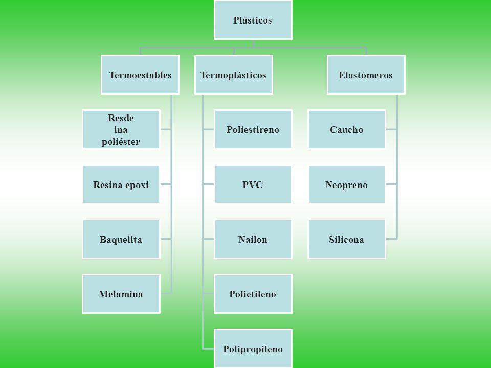 Plásticos Termoestables Resde ina poliéster Resina epoxi Baquelita Melamina Termoplásticos Poliestireno PVC Nailon Polietileno Polipropileno Elastómer
