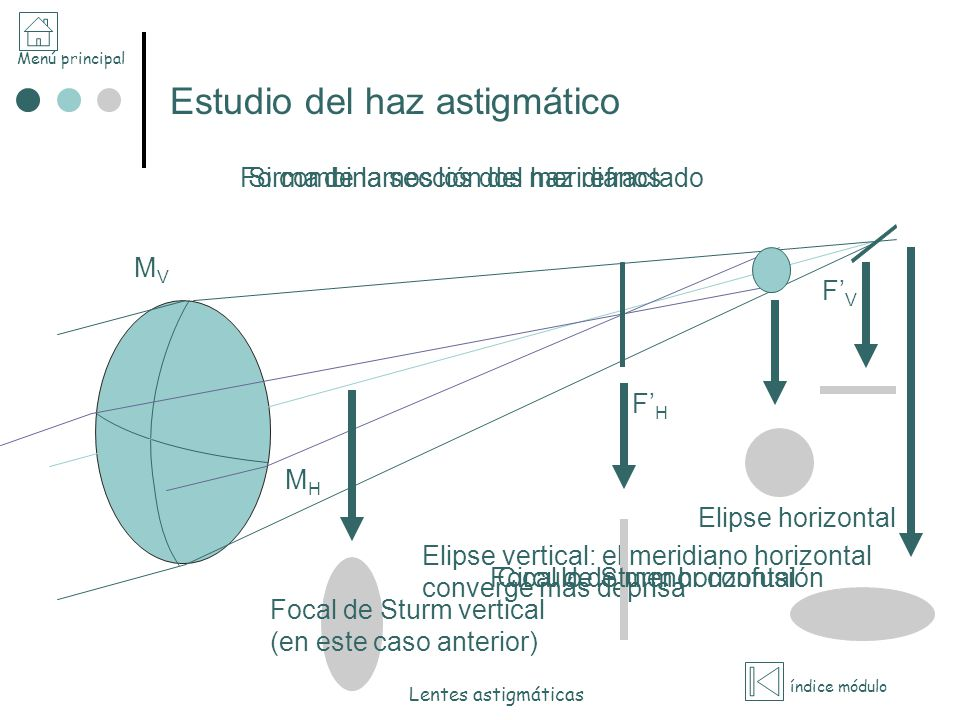 Menú principal índice módulo Lentes astigmáticas Estudio del haz astigmático Si combinamos los dos meridianos FHFH FVFV MHMH MVMV Forma de la sección