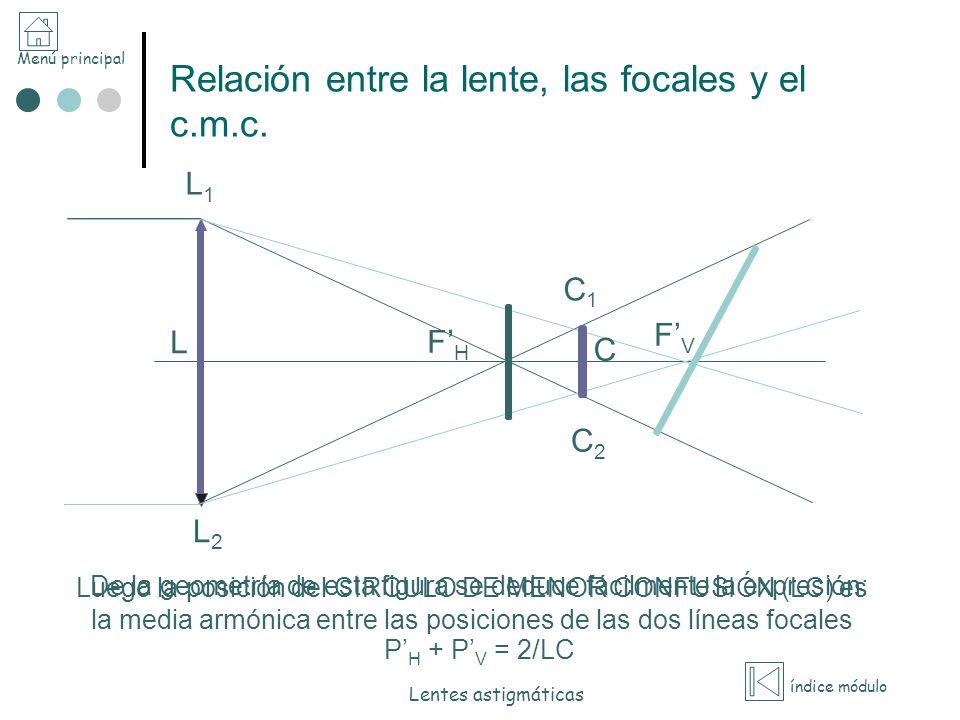 Menú principal índice módulo Lentes astigmáticas Lentes planocilíndricas.