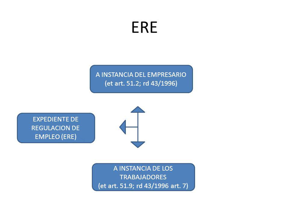 ERE EXPEDIENTE DE REGULACION DE EMPLEO (ERE) A INSTANCIA DEL EMPRESARIO (et art.