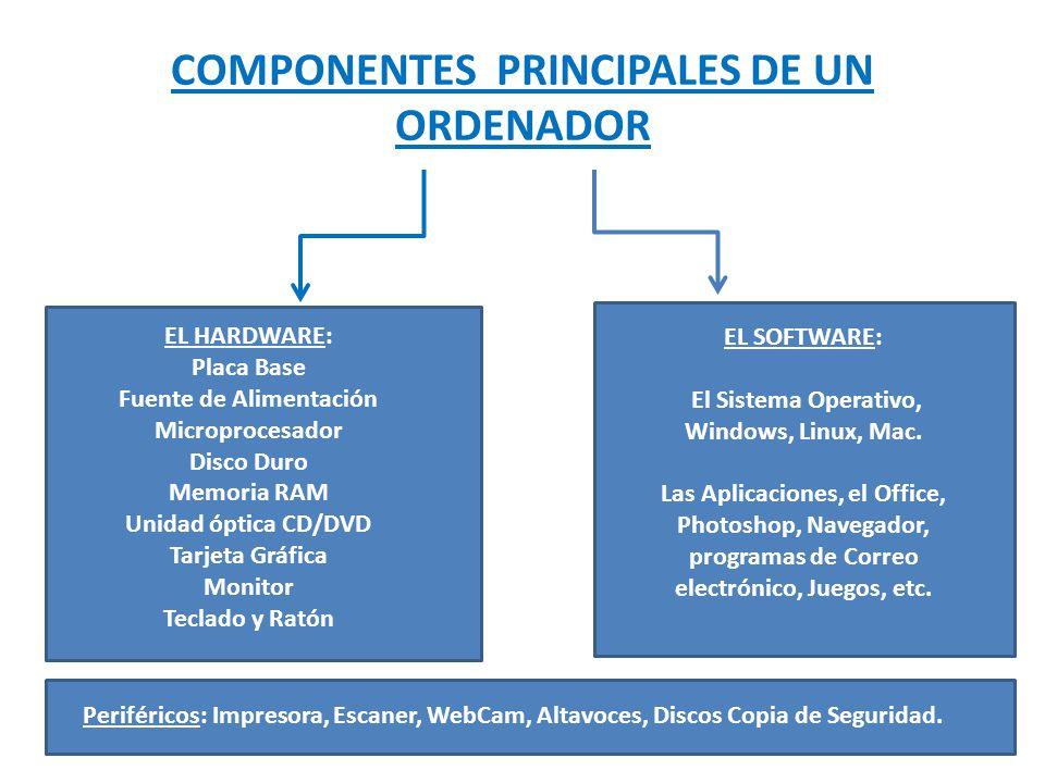 COMPONENTES PRINCIPALES DE UN ORDENADOR Periféricos: Impresora, Escaner, WebCam, Altavoces, Discos Copia de Seguridad.