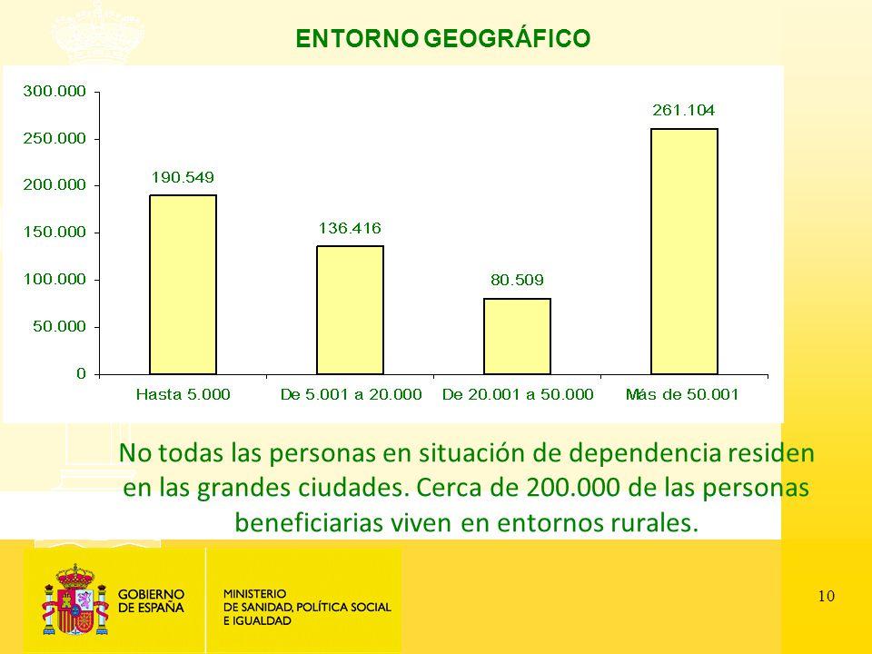 10 ENTORNO GEOGRÁFICO No todas las personas en situación de dependencia residen en las grandes ciudades.