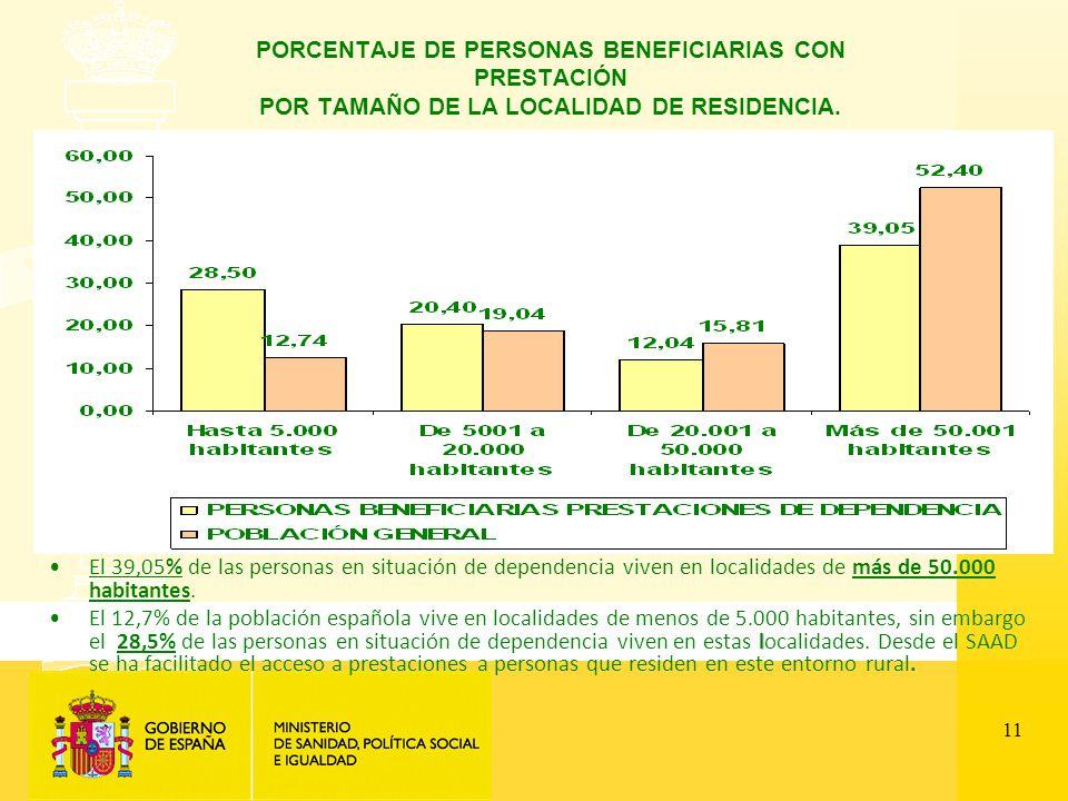 11 PORCENTAJE DE PERSONAS BENEFICIARIAS CON PRESTACIÓN POR TAMAÑO DE LA LOCALIDAD DE RESIDENCIA.