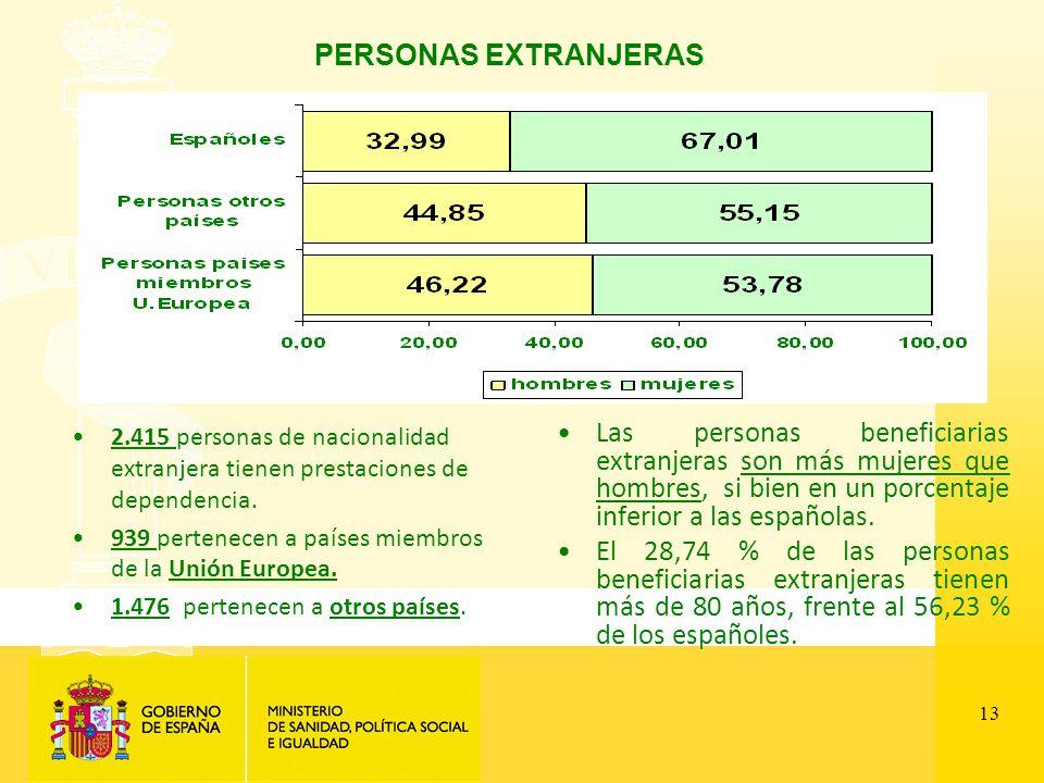 13 PERSONAS EXTRANJERAS 2.415 personas de nacionalidad extranjera tienen prestaciones de dependencia.