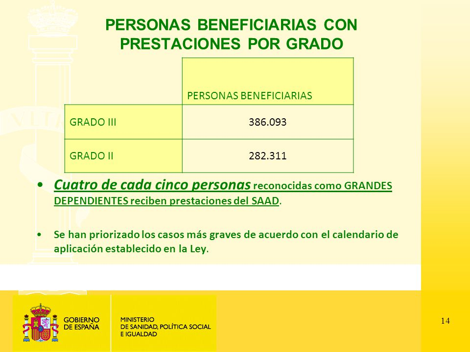 14 PERSONAS BENEFICIARIAS CON PRESTACIONES POR GRADO Cuatro de cada cinco personas reconocidas como GRANDES DEPENDIENTES reciben prestaciones del SAAD.