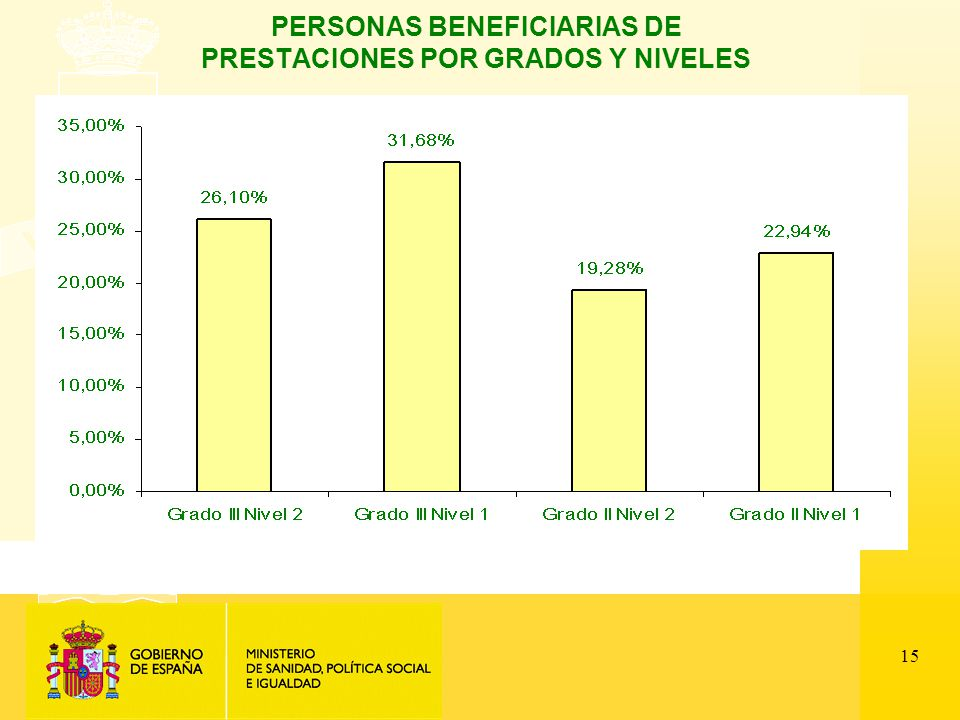 15 PERSONAS BENEFICIARIAS DE PRESTACIONES POR GRADOS Y NIVELES