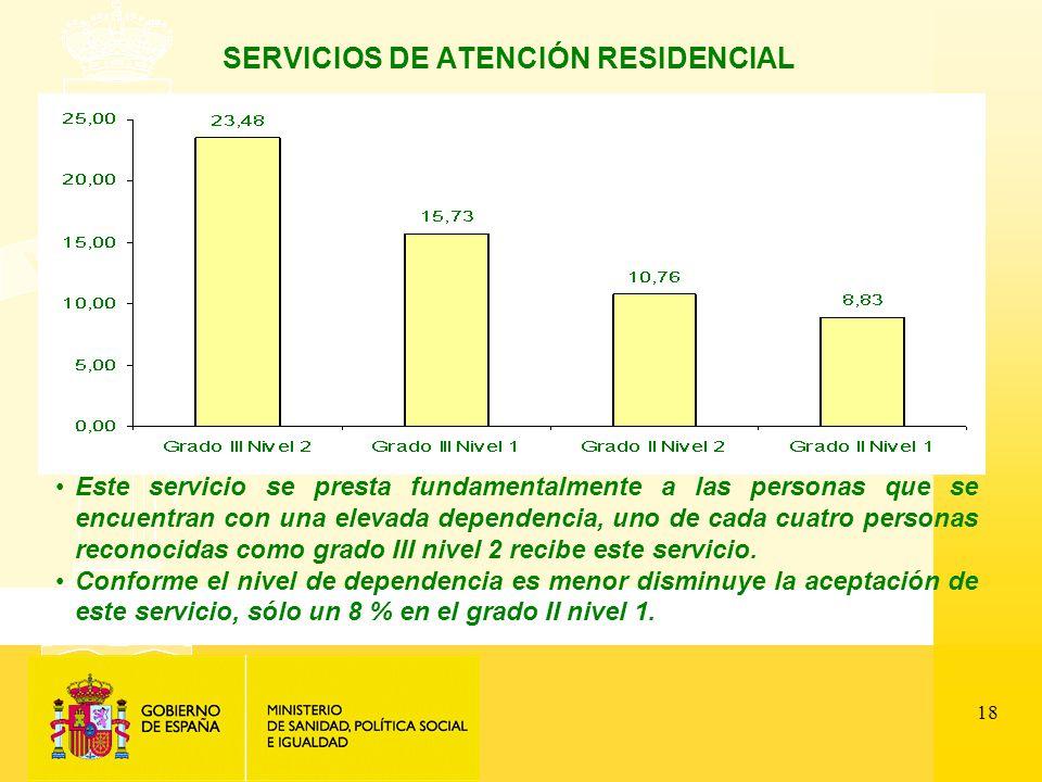 18 SERVICIOS DE ATENCIÓN RESIDENCIAL Este servicio se presta fundamentalmente a las personas que se encuentran con una elevada dependencia, uno de cada cuatro personas reconocidas como grado III nivel 2 recibe este servicio.
