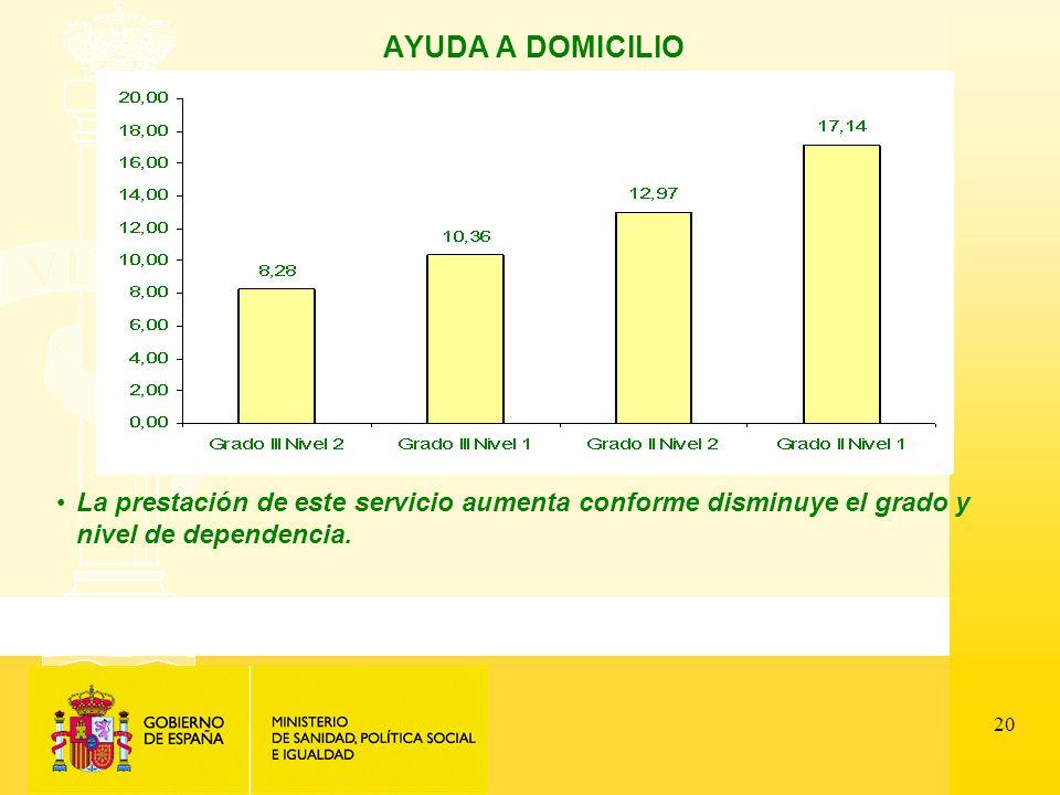 20 AYUDA A DOMICILIO La prestación de este servicio aumenta conforme disminuye el grado y nivel de dependencia.