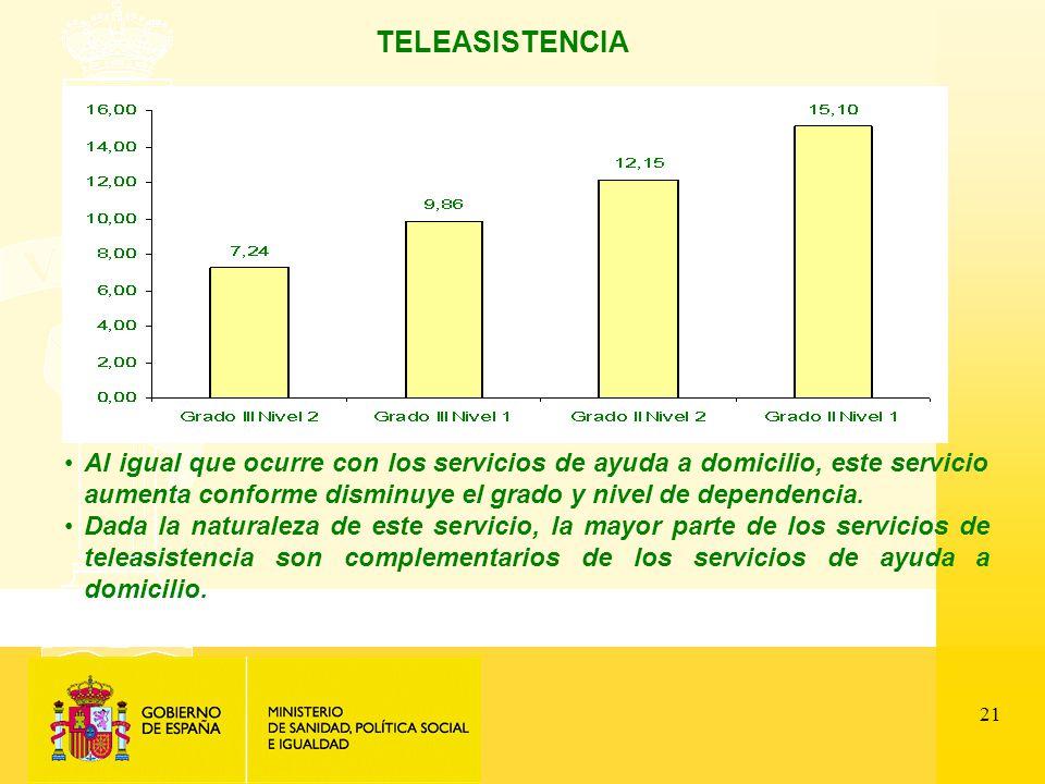21 TELEASISTENCIA Al igual que ocurre con los servicios de ayuda a domicilio, este servicio aumenta conforme disminuye el grado y nivel de dependencia.