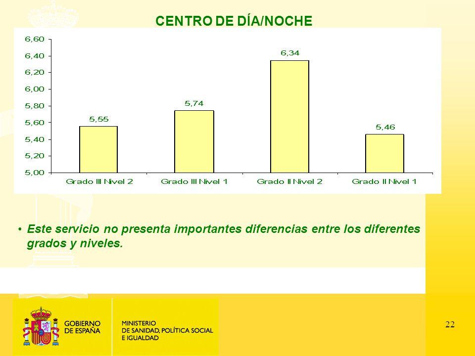 22 CENTRO DE DÍA/NOCHE Este servicio no presenta importantes diferencias entre los diferentes grados y niveles.