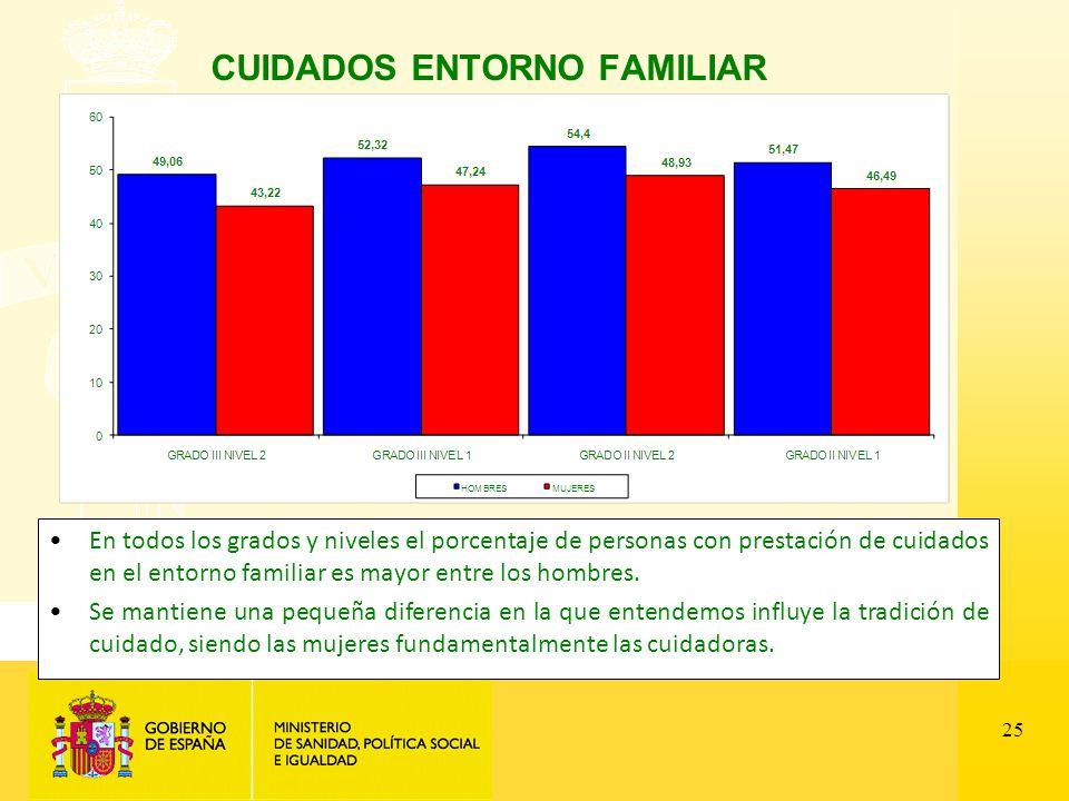 25 CUIDADOS ENTORNO FAMILIAR En todos los grados y niveles el porcentaje de personas con prestación de cuidados en el entorno familiar es mayor entre los hombres.