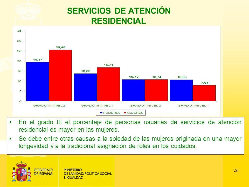 26 SERVICIOS DE ATENCIÓN RESIDENCIAL En el grado III el porcentaje de personas usuarias de servicios de atención residencial es mayor en las mujeres.