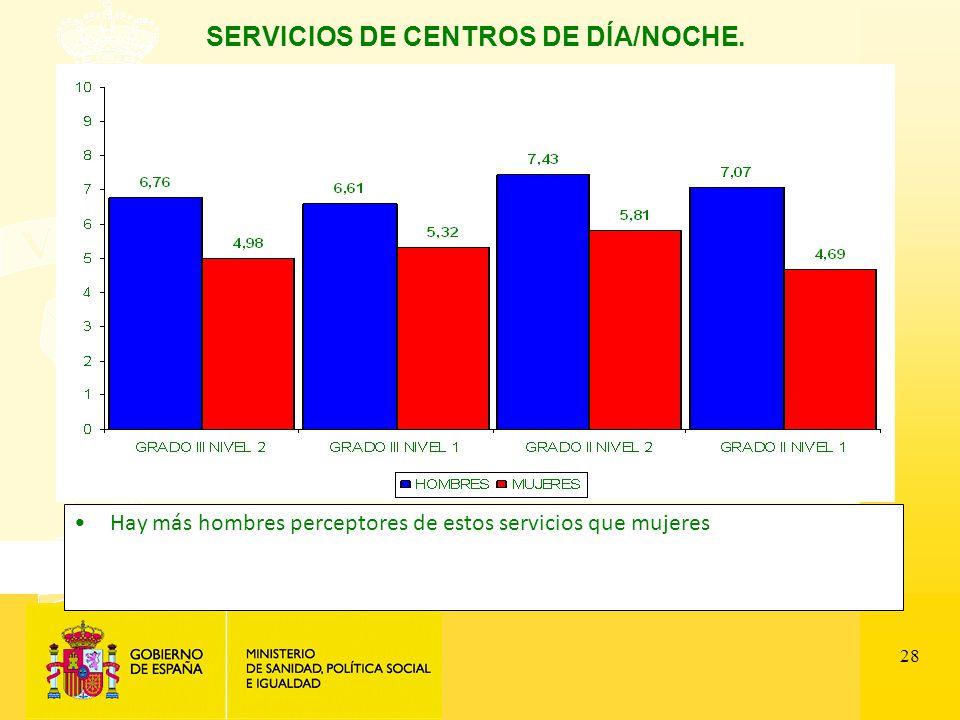28 SERVICIOS DE CENTROS DE DÍA/NOCHE. Hay más hombres perceptores de estos servicios que mujeres
