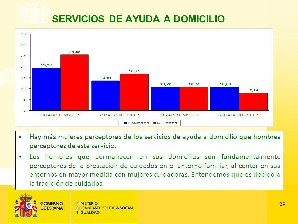 29 SERVICIOS DE AYUDA A DOMICILIO Hay más mujeres perceptoras de los servicios de ayuda a domicilio que hombres perceptores de este servicio.