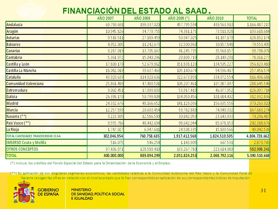 31 FINANCIACIÓN DEL ESTADO AL SAAD.