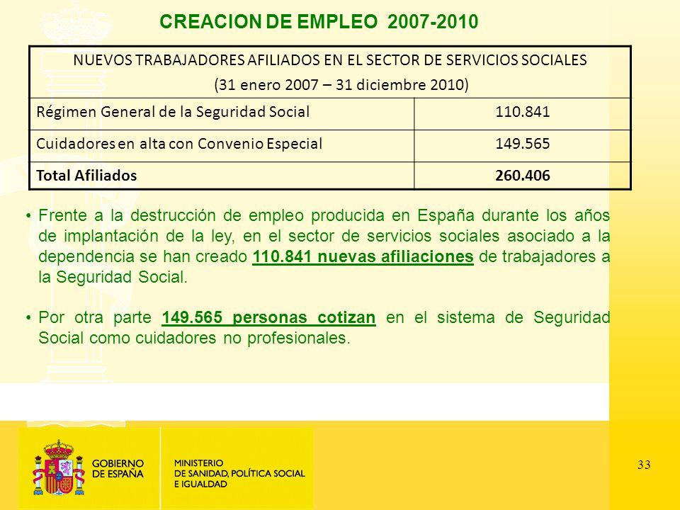 33 CREACION DE EMPLEO 2007-2010 NUEVOS TRABAJADORES AFILIADOS EN EL SECTOR DE SERVICIOS SOCIALES (31 enero 2007 – 31 diciembre 2010) Régimen General de la Seguridad Social110.841 Cuidadores en alta con Convenio Especial149.565 Total Afiliados260.406 Frente a la destrucción de empleo producida en España durante los años de implantación de la ley, en el sector de servicios sociales asociado a la dependencia se han creado 110.841 nuevas afiliaciones de trabajadores a la Seguridad Social.