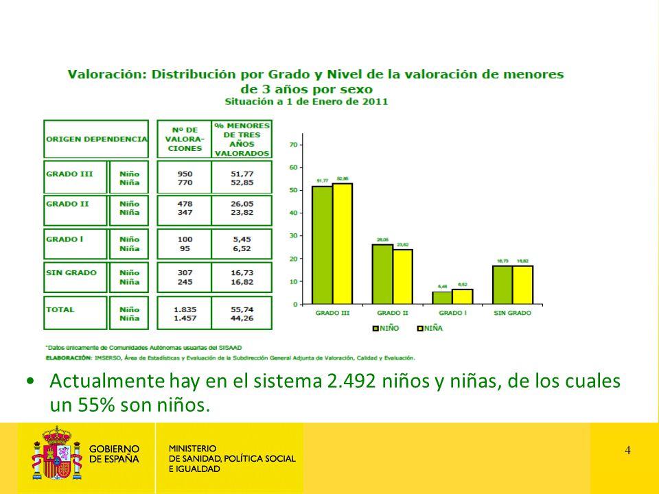 4 Actualmente hay en el sistema 2.492 niños y niñas, de los cuales un 55% son niños.