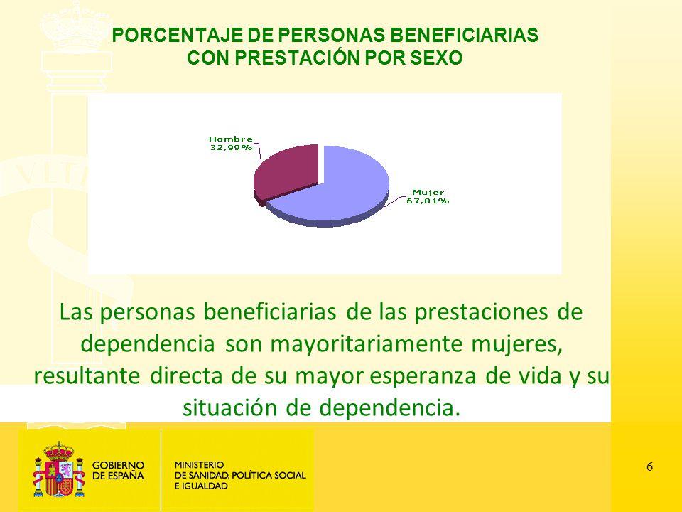 6 PORCENTAJE DE PERSONAS BENEFICIARIAS CON PRESTACIÓN POR SEXO Las personas beneficiarias de las prestaciones de dependencia son mayoritariamente mujeres, resultante directa de su mayor esperanza de vida y su situación de dependencia.