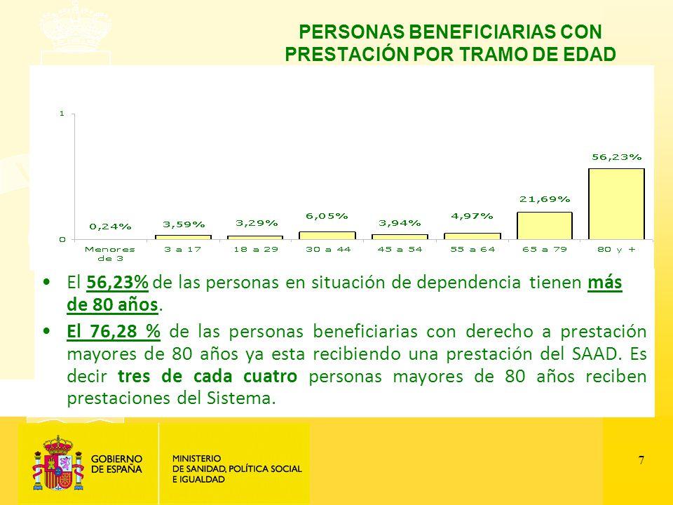 7 PERSONAS BENEFICIARIAS CON PRESTACIÓN POR TRAMO DE EDAD El 56,23% de las personas en situación de dependencia tienen más de 80 años.