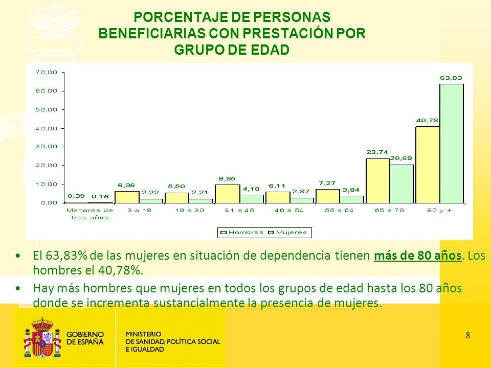 8 PORCENTAJE DE PERSONAS BENEFICIARIAS CON PRESTACIÓN POR GRUPO DE EDAD El 63,83% de las mujeres en situación de dependencia tienen más de 80 años.
