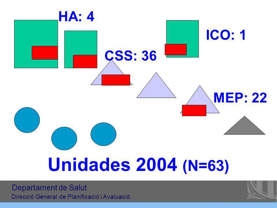 Unidades 2004 (N=63) HA: 4 CSS: 36 MEP: 22 ICO: 1 Departament de Salut Direcció General de Planificació i Avaluació