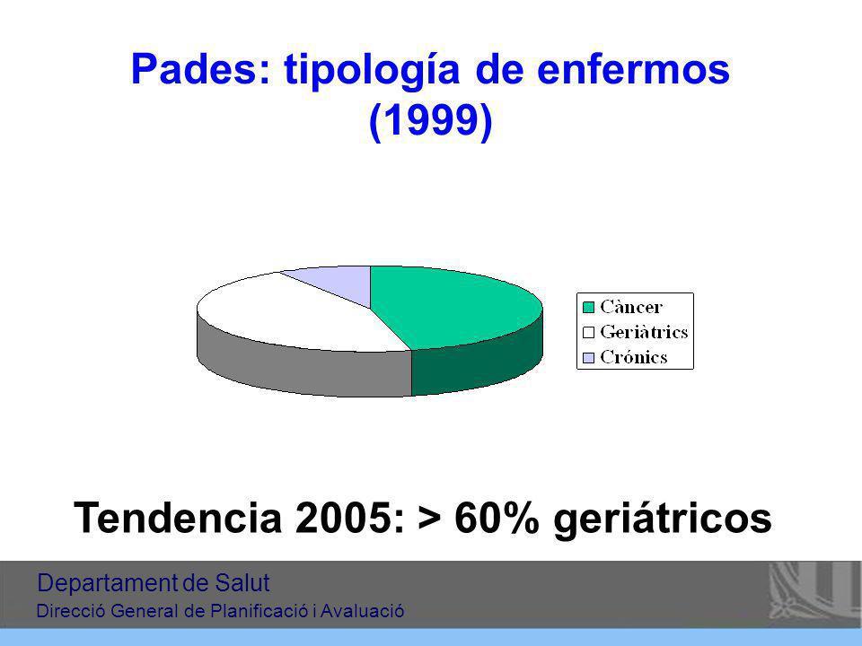 Pades: tipología de enfermos (1999) Tendencia 2005: > 60% geriátricos Departament de Salut Direcció General de Planificació i Avaluació