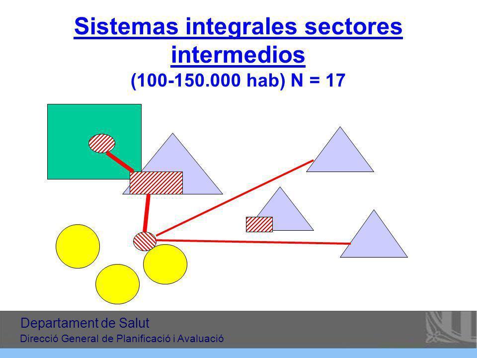 Sistemas integrales sectores intermedios (100-150.000 hab) N = 17 Departament de Salut Direcció General de Planificació i Avaluació