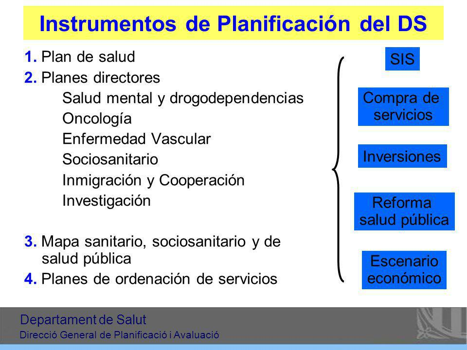 Instrumentos de Planificación del DS 1. Plan de salud 2. Planes directores –Salud mental y drogodependencias –Oncología –Enfermedad Vascular –Sociosan