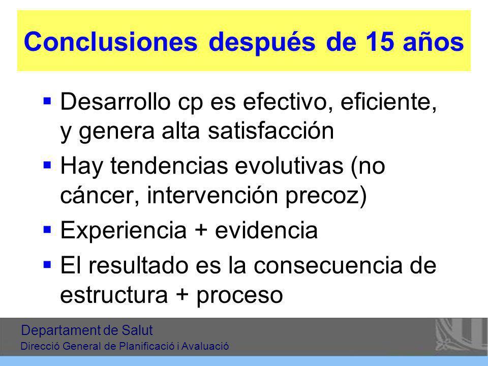 Conclusiones después de 15 años Desarrollo cp es efectivo, eficiente, y genera alta satisfacción Hay tendencias evolutivas (no cáncer, intervención pr
