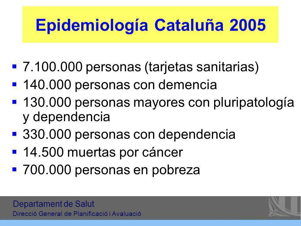 Epidemiología Cataluña 2005 7.100.000 personas (tarjetas sanitarias) 140.000 personas con demencia 130.000 personas mayores con pluripatología y dependencia 330.000 personas con dependencia 14.500 muertas por cáncer 700.000 personas en pobreza Departament de Salut Direcció General de Planificació i Avaluació