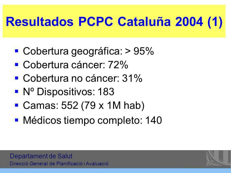 Resultados PCPC Cataluña 2004 (1) Cobertura geográfica: > 95% Cobertura cáncer: 72% Cobertura no cáncer: 31% Nº Dispositivos: 183 Camas: 552 (79 x 1M hab) Médicos tiempo completo: 140 Departament de Salut Direcció General de Planificació i Avaluació