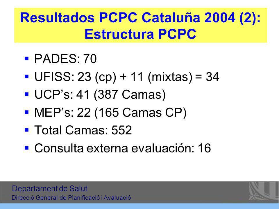 Resultados PCPC Cataluña 2004 (2): Estructura PCPC PADES: 70 UFISS: 23 (cp) + 11 (mixtas) = 34 UCPs: 41 (387 Camas) MEPs: 22 (165 Camas CP) Total Camas: 552 Consulta externa evaluación: 16 Departament de Salut Direcció General de Planificació i Avaluació