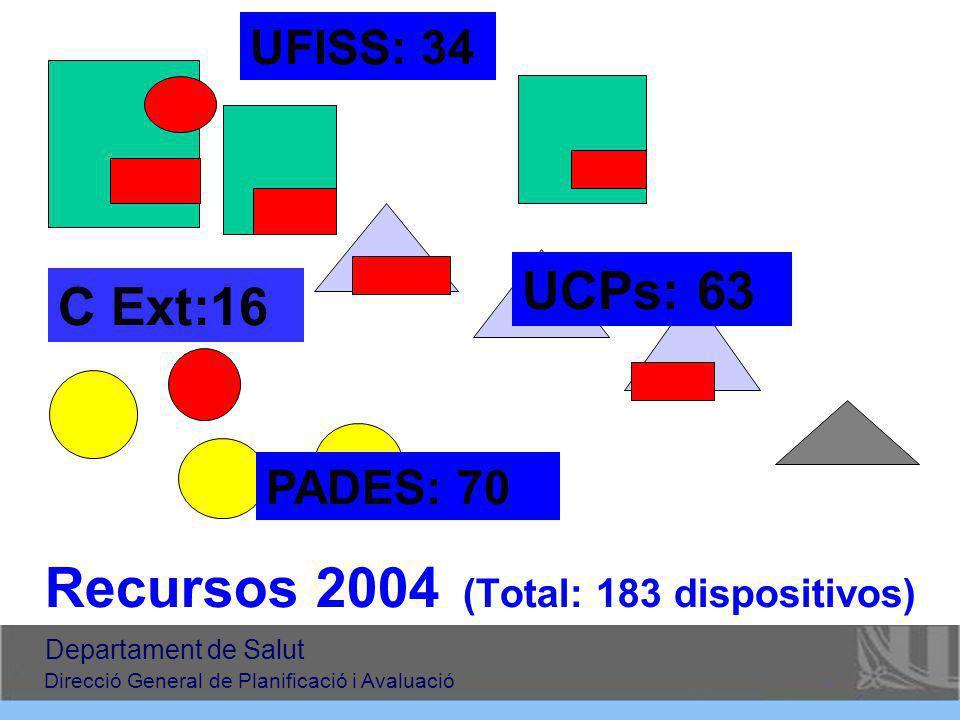 Recursos 2004 (Total: 183 dispositivos) PADES: 70 UFISS: 34 UCPs: 63 C Ext:16 Departament de Salut Direcció General de Planificació i Avaluació