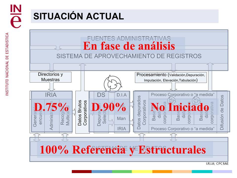 I.R.I.A; CPCSAE SITUACIÓN ACTUAL En fase de análisisD.75%D.90%No Iniciado 100% Referencia y Estructurales