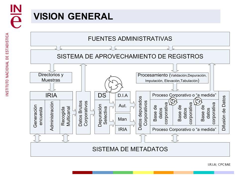 I.R.I.A; CPCSAE Cada una de las propiedades y parámetros del proceso productivo queda reflejado en un sistema de Metadatos corporativo que permitirá la reutilización en otras operaciones.