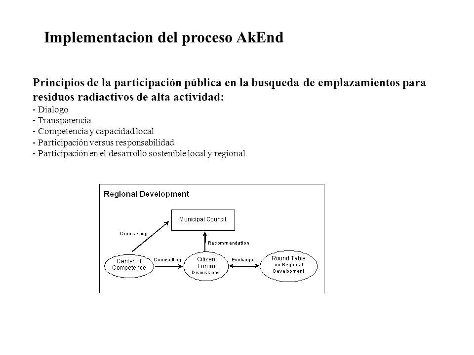 Principios de la participación pública en la busqueda de emplazamientos para residuos radiactivos de alta actividad: - Dialogo - Transparencia - Competencia y capacidad local - Participación versus responsabilidad - Participación en el desarrollo sostenible local y regional Implementacion del proceso AkEnd