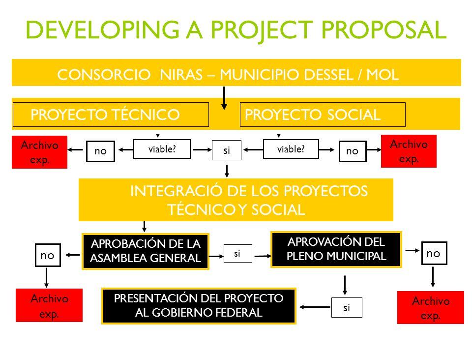 CONSORCIO NIRAS – MUNICIPIO DESSEL / MOL APROBACIÓN DE LA ASAMBLEA GENERAL APROVACIÓN DEL PLENO MUNICIPAL si no Archivo exp.